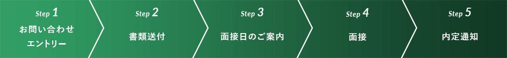 step1 お問い合わせエントリー、step2 書類送付、step3 面接日のご案内、step4 面接、step5 内定通知